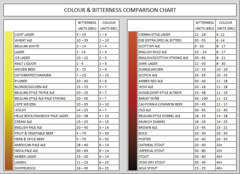 Light beer comparison chart for Craft beer ibu chart